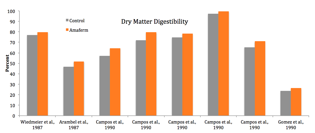 dry matter digestiblility