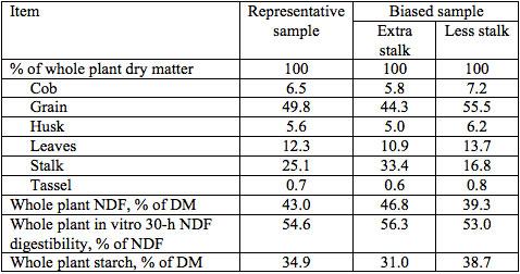 cow-response-chart2