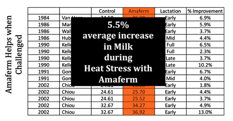 5.5% Average Increase in Milk Production