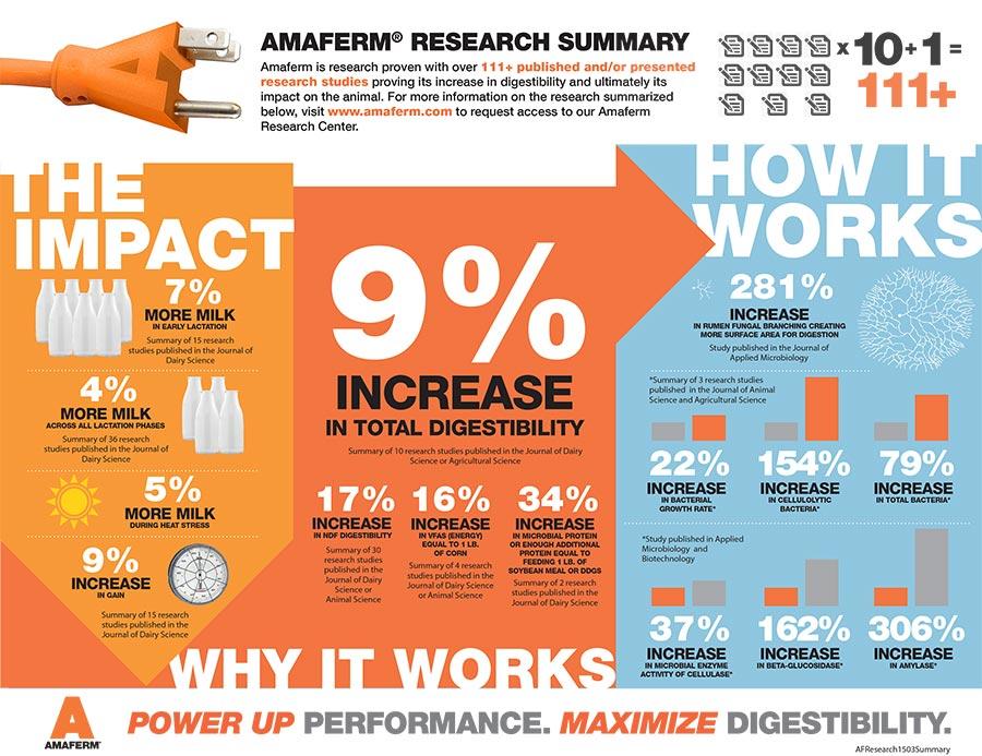 amaferm-researchsummary-web-5-1-15