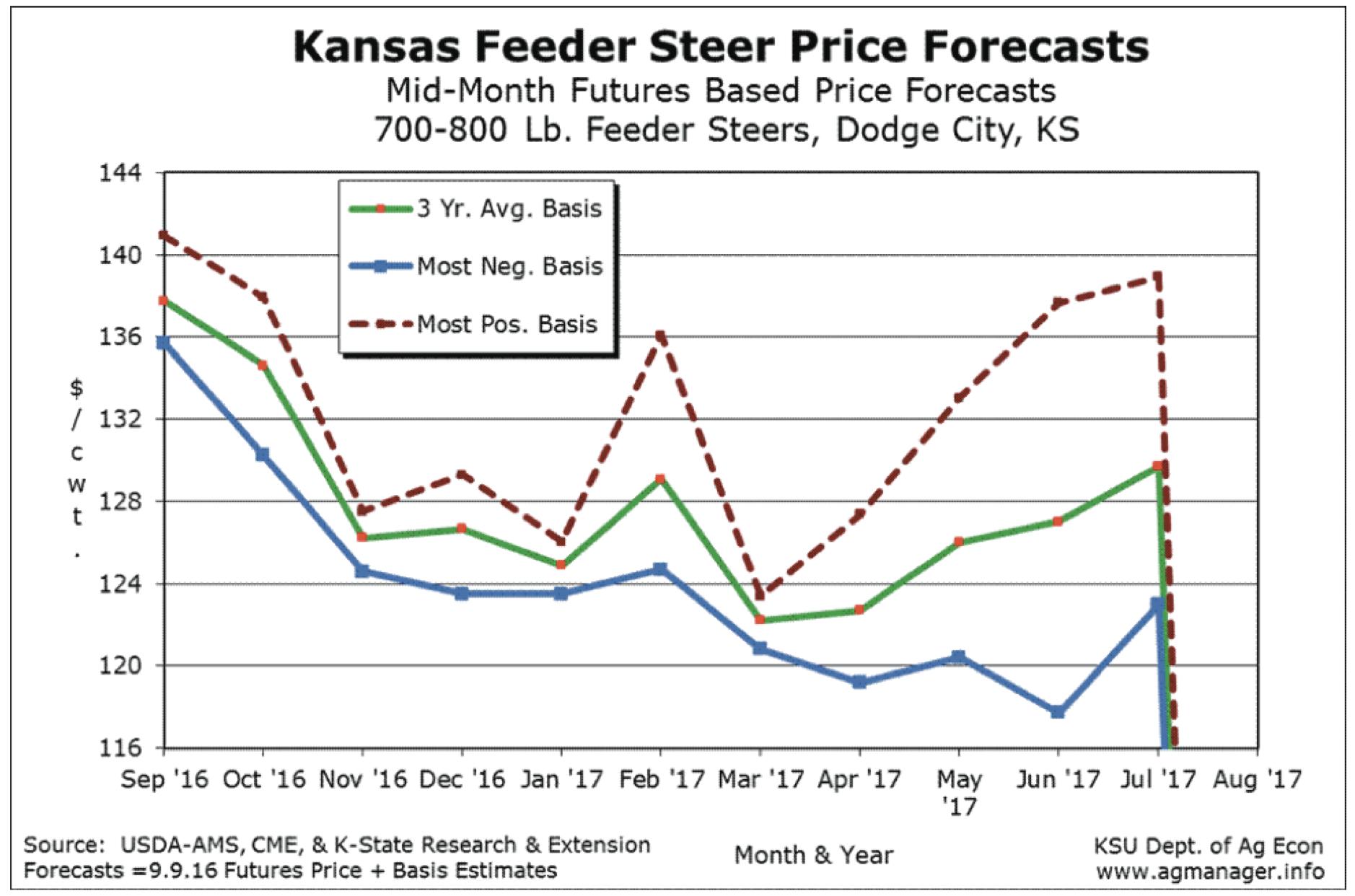 Feeder Steer Price Forecast